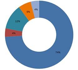 Diplômes 2011, après 30 mois d'activité